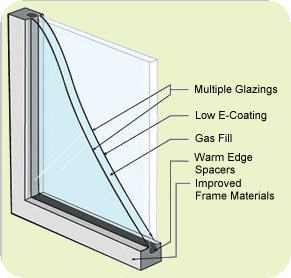 Energy efficient replacement windowsgreen real estate for Energy efficient replacement windows