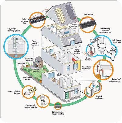Energy efficient home green real estate appraiser for Energy efficient house