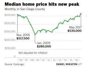 sd home price