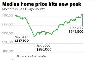 june home price
