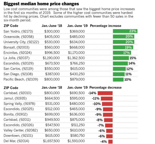 sd home price